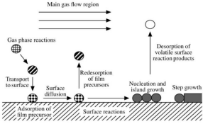 The introduction to the preparation process of indium tin oxide nanomaterials by chemical vapor depos